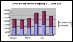 Statistique d'importation de véhicule au Canada